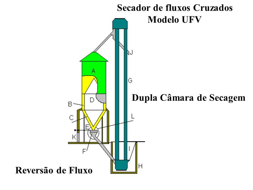 Secador de fluxos Cruzados Dupla Câmara de Secagem