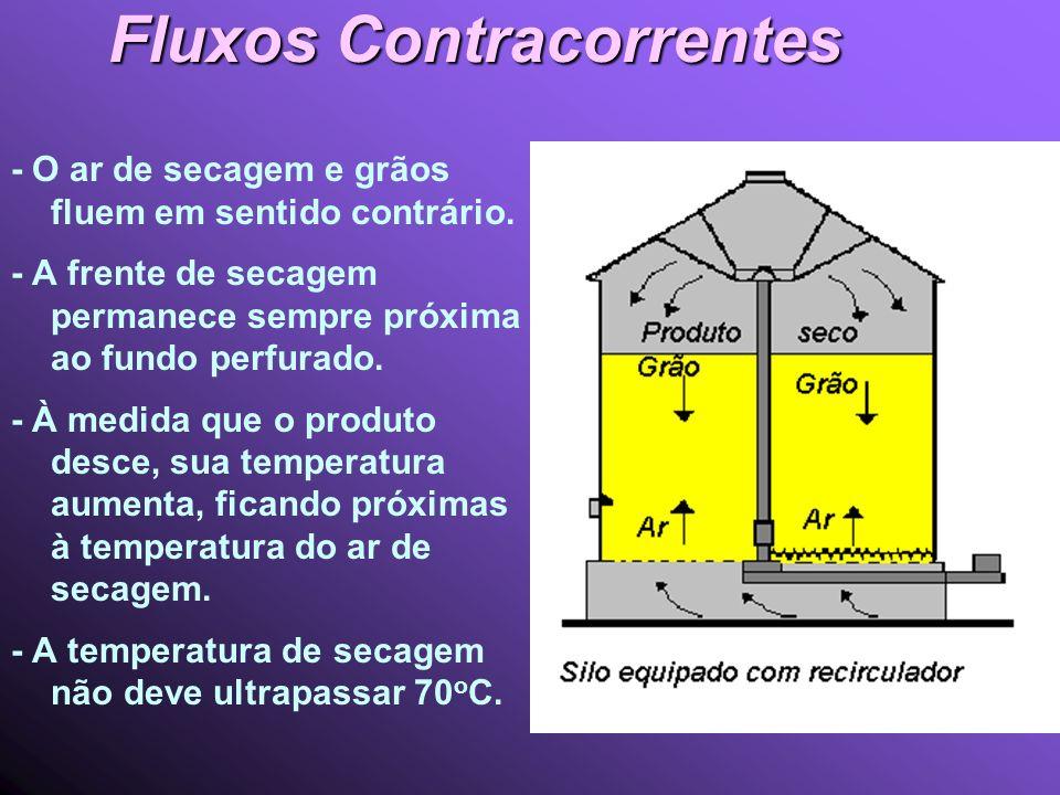 Fluxos Contracorrentes