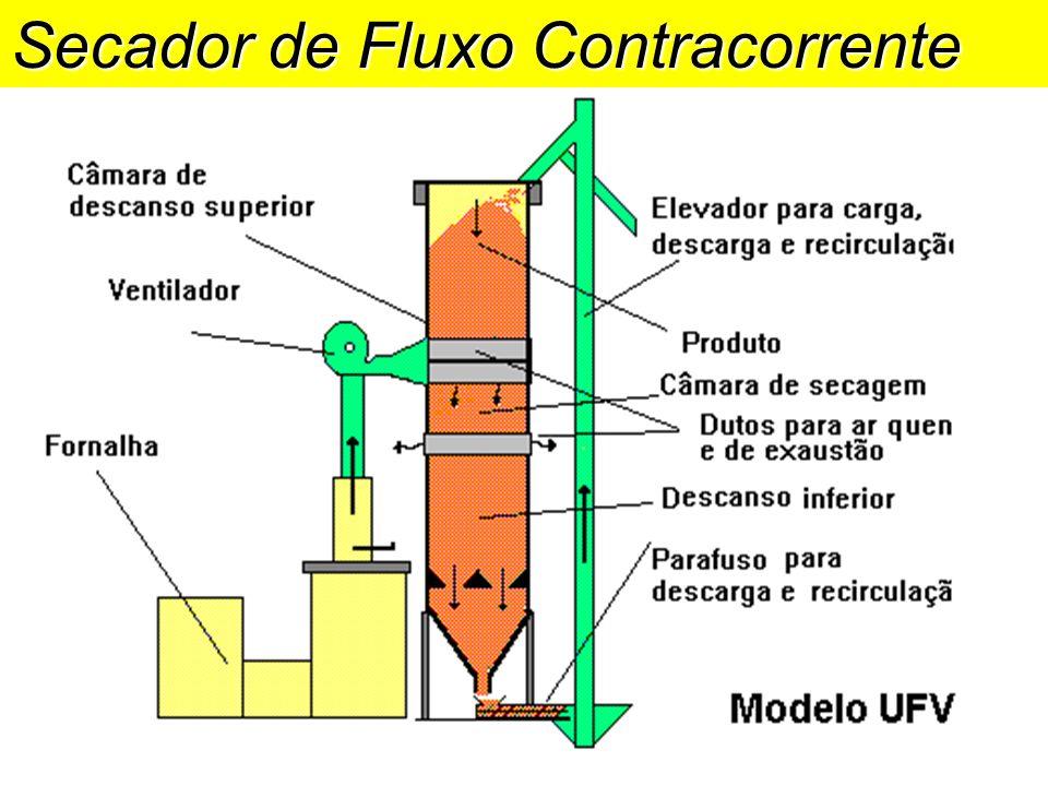 Secador de Fluxo Contracorrente
