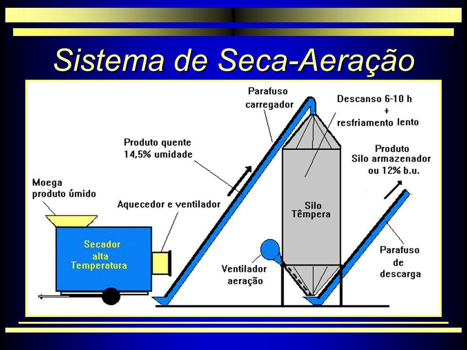 Sistema de Seca-Aeração