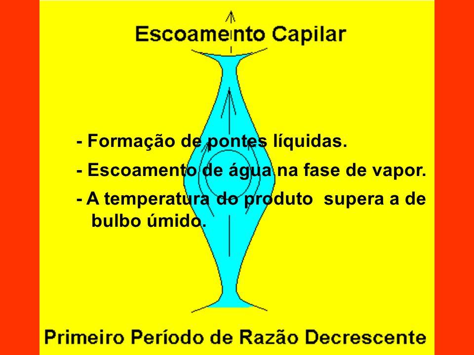 Pode ocorrer simultaneamente um escoamento de água na fase de vapor.