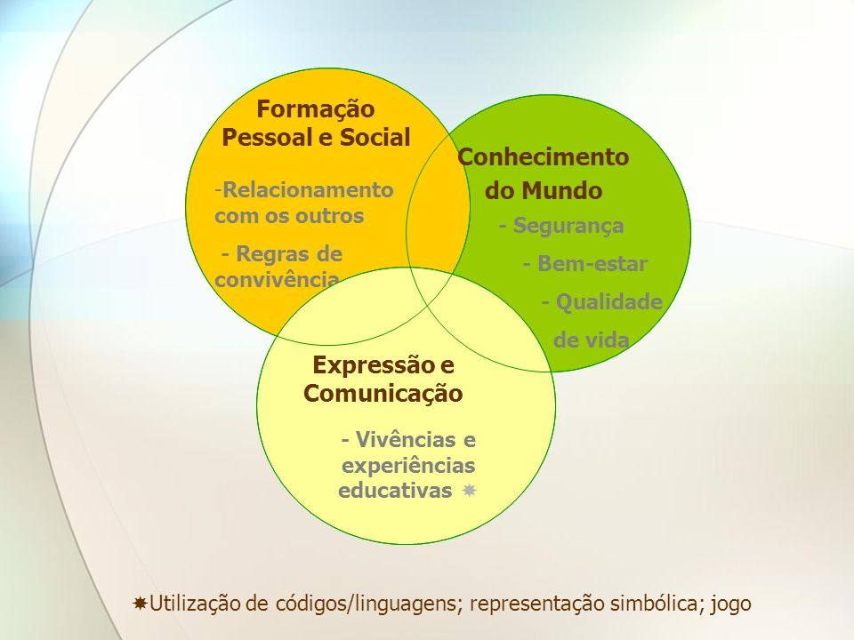 Formação Pessoal e Social Expressão e Comunicação