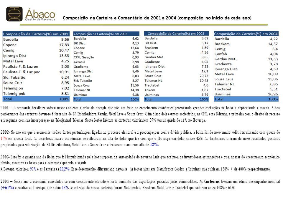 Composição da Carteira e Comentário de 2001 a 2004 (composição no inicio de cada ano)