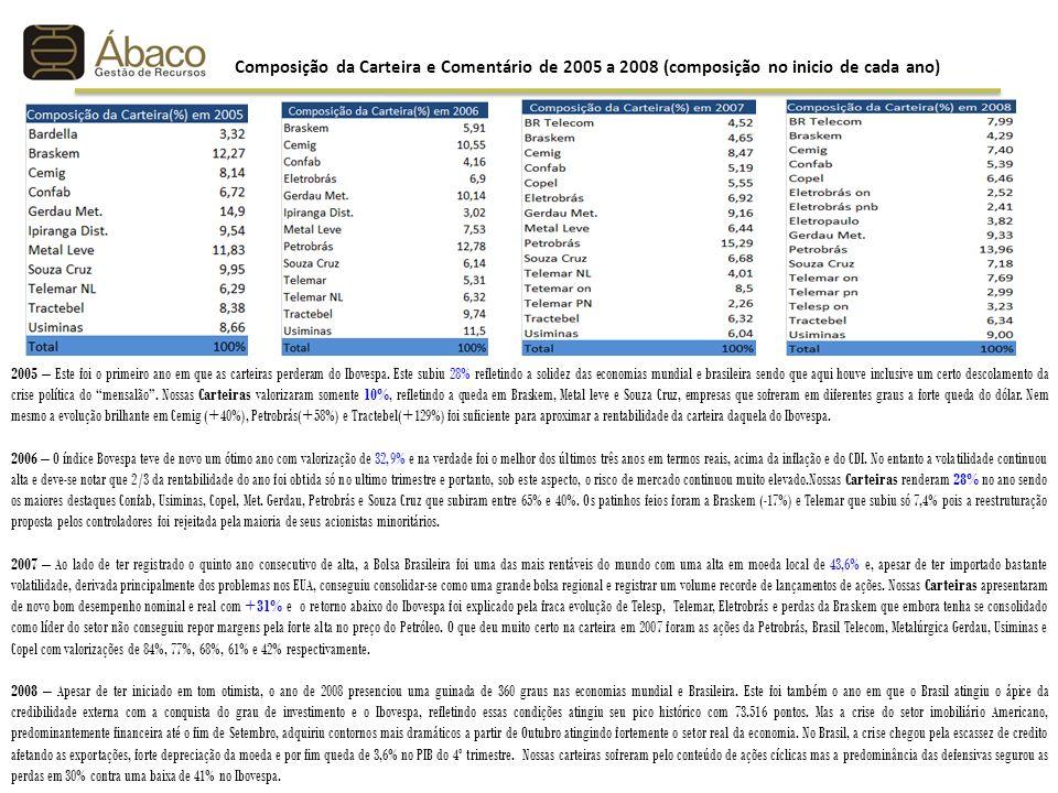Composição da Carteira e Comentário de 2005 a 2008 (composição no inicio de cada ano)