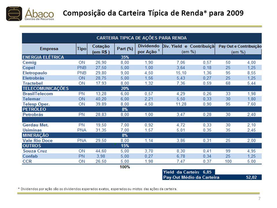 Composição da Carteira Típica de Renda* para 2009