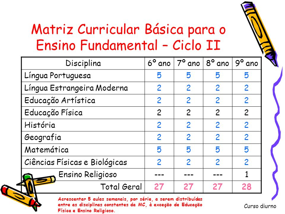 Matriz Curricular Básica para o Ensino Fundamental – Ciclo II
