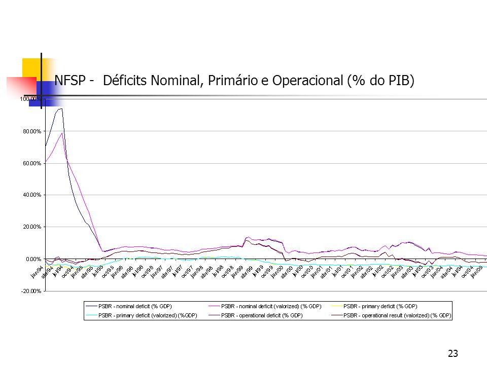 NFSP - Déficits Nominal, Primário e Operacional (% do PIB)