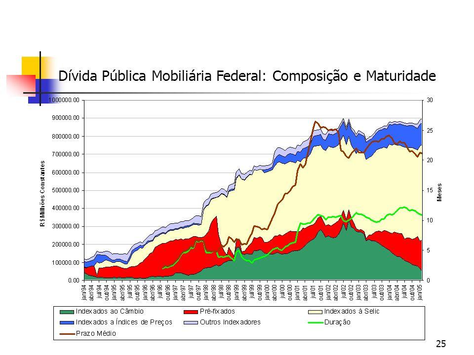 Dívida Pública Mobiliária Federal: Composição e Maturidade