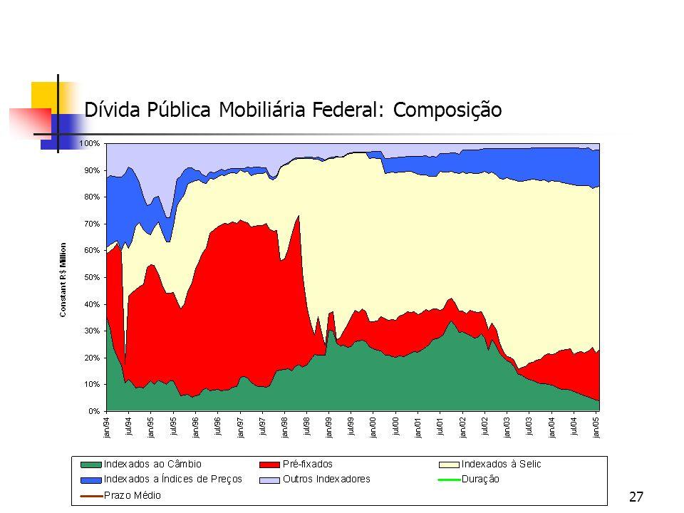 Dívida Pública Mobiliária Federal: Composição