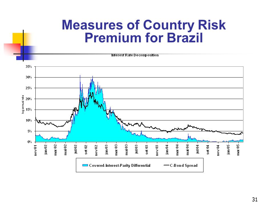 Measures of Country Risk Premium for Brazil