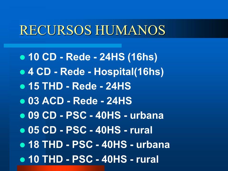 RECURSOS HUMANOS 10 CD - Rede - 24HS (16hs)