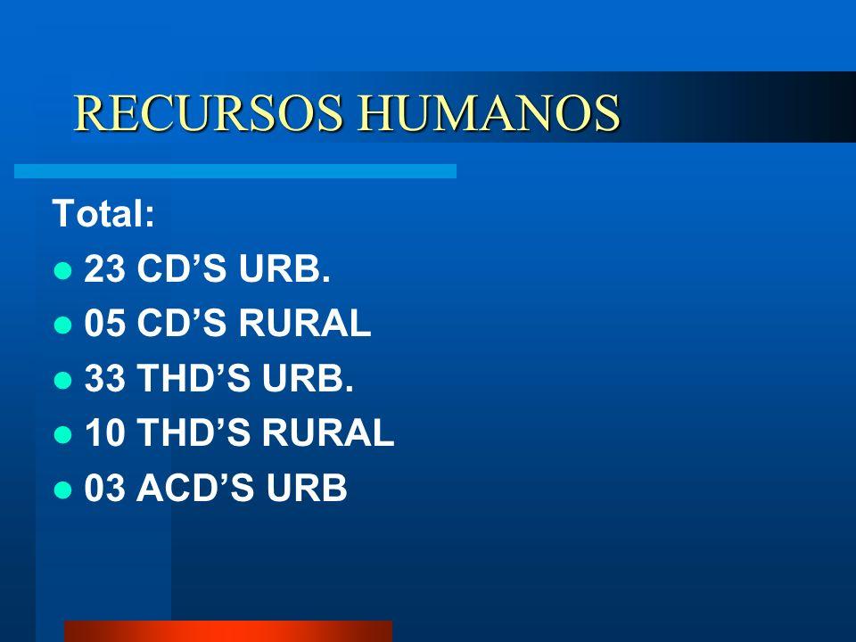 RECURSOS HUMANOS Total: 23 CD'S URB. 05 CD'S RURAL 33 THD'S URB.