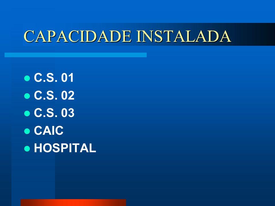 CAPACIDADE INSTALADA C.S. 01 C.S. 02 C.S. 03 CAIC HOSPITAL