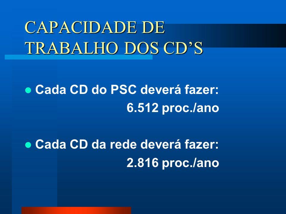 CAPACIDADE DE TRABALHO DOS CD'S