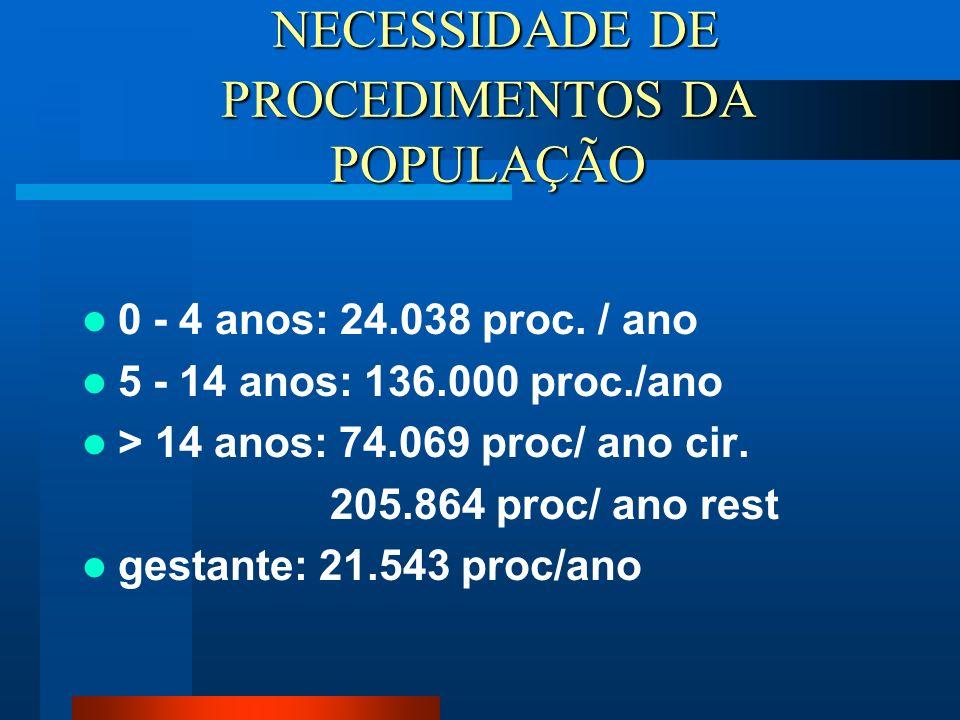 NECESSIDADE DE PROCEDIMENTOS DA POPULAÇÃO