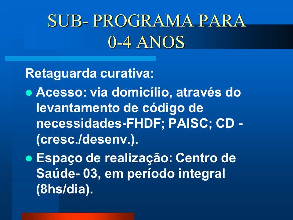 SUB- PROGRAMA PARA 0-4 ANOS