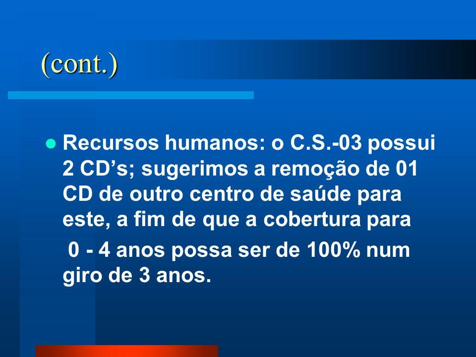 (cont.) Recursos humanos: o C.S.-03 possui 2 CD's; sugerimos a remoção de 01 CD de outro centro de saúde para este, a fim de que a cobertura para.