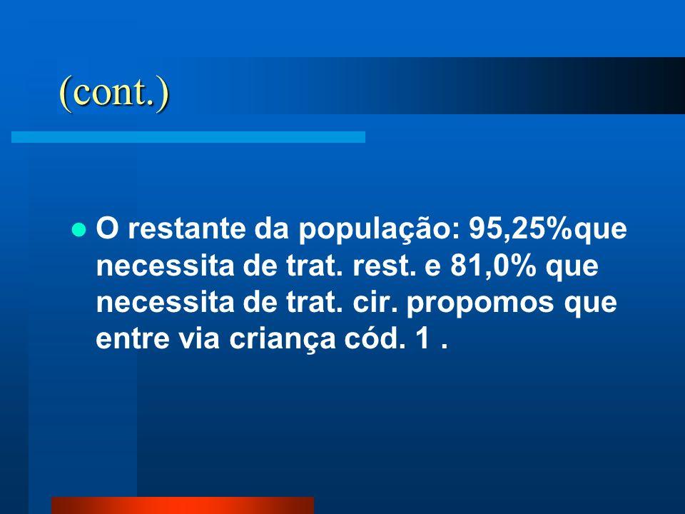 (cont.) O restante da população: 95,25%que necessita de trat.