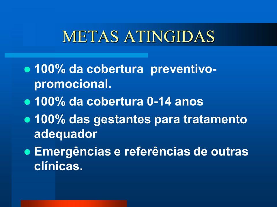 METAS ATINGIDAS 100% da cobertura preventivo-promocional.