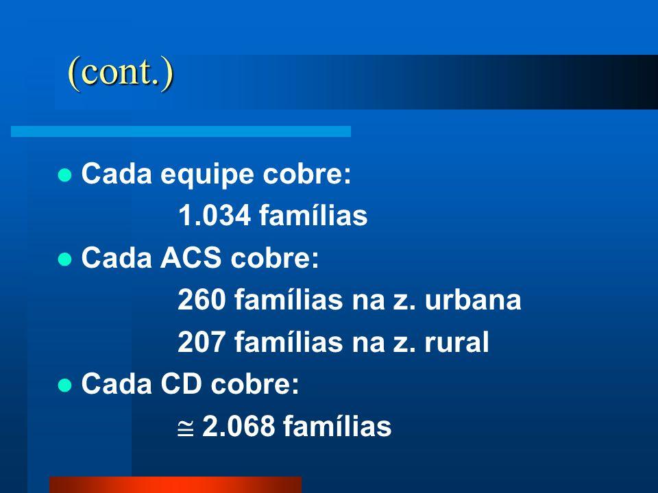 (cont.) Cada equipe cobre: 1.034 famílias Cada ACS cobre: