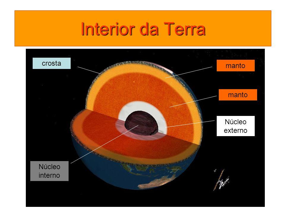 Interior da Terra crosta manto manto Núcleo externo Núcleo interno