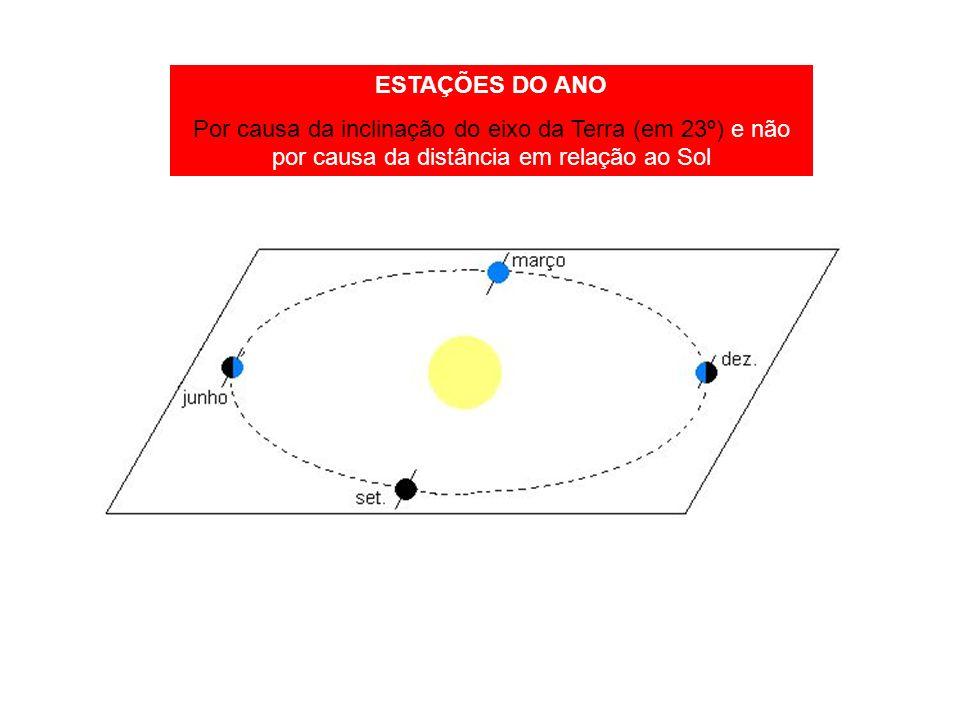 ESTAÇÕES DO ANO Por causa da inclinação do eixo da Terra (em 23º) e não por causa da distância em relação ao Sol.