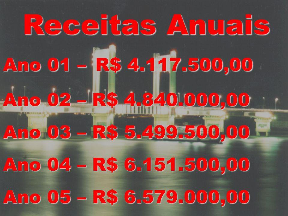 Receitas Anuais Ano 01 – R$ 4.117.500,00 Ano 02 – R$ 4.840.000,00