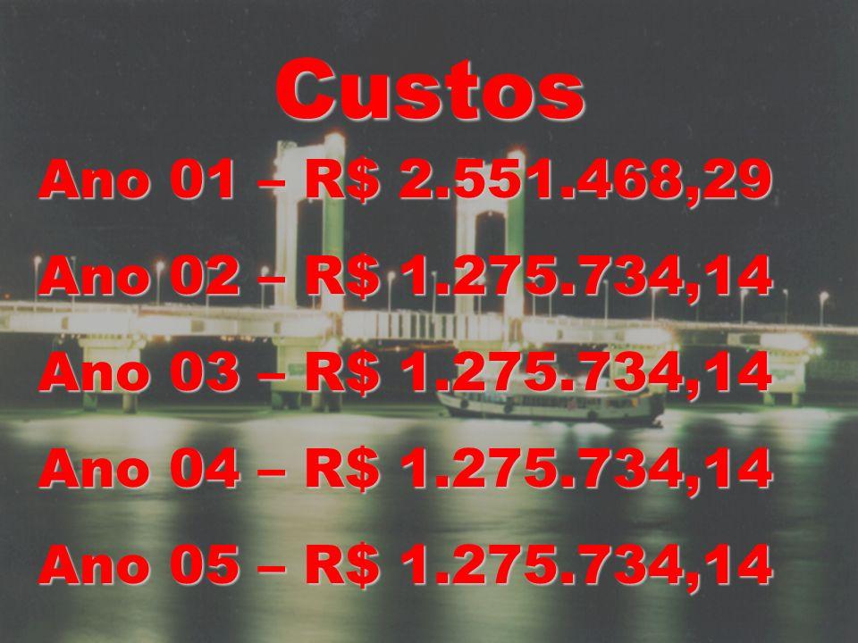 Custos Ano 01 – R$ 2.551.468,29. Ano 02 – R$ 1.275.734,14. Ano 03 – R$ 1.275.734,14. Ano 04 – R$ 1.275.734,14.