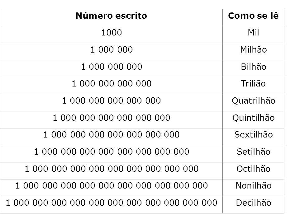 Número escrito Como se lê. 1000. Mil. 1 000 000. Milhão. 1 000 000 000. Bilhão. 1 000 000 000 000.