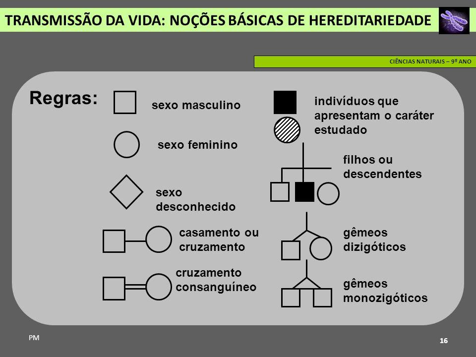 Regras: TRANSMISSÃO DA VIDA: NOÇÕES BÁSICAS DE HEREDITARIEDADE