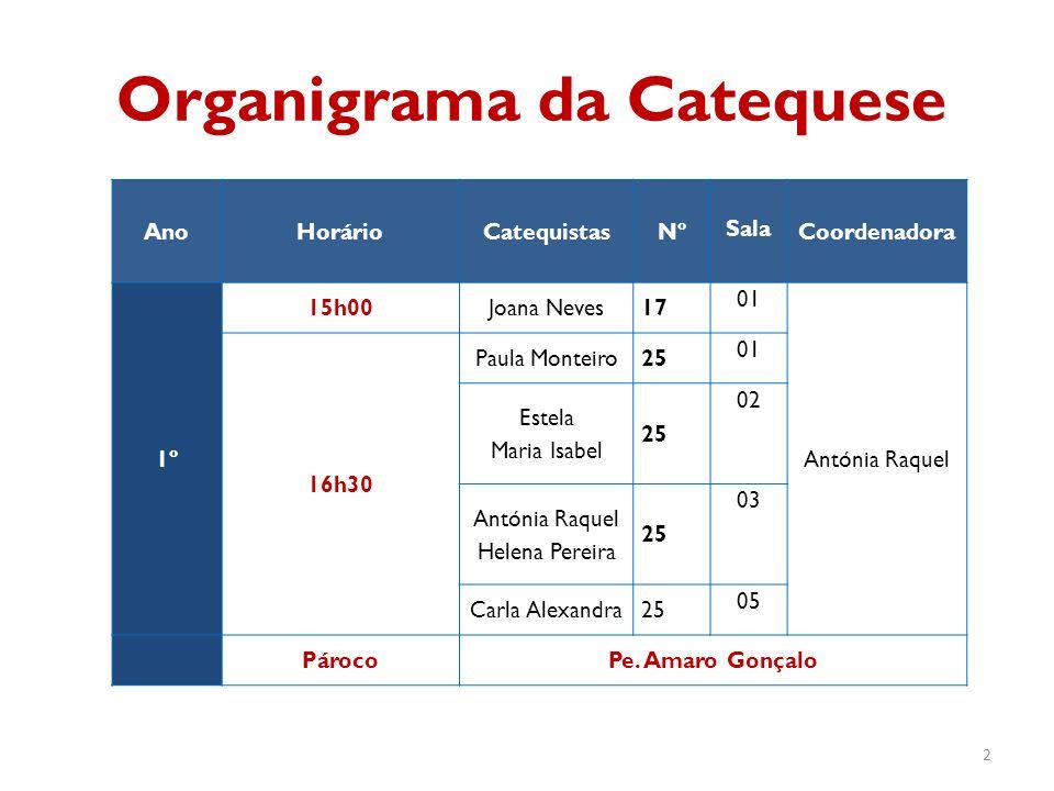 Organigrama da Catequese