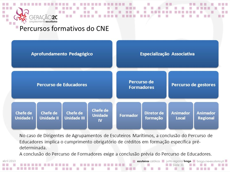 Percursos formativos do CNE