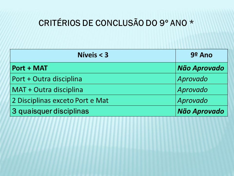 CRITÉRIOS DE CONCLUSÃO DO 9º ANO *