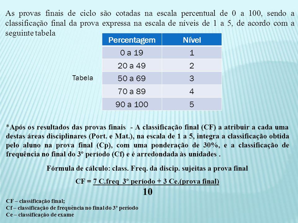 As provas finais de ciclo são cotadas na escala percentual de 0 a 100, sendo a classificação final da prova expressa na escala de níveis de 1 a 5, de acordo com a seguinte tabela