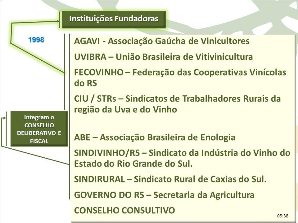 Instituições Fundadoras Integram o CONSELHO DELIBERATIVO E FISCAL