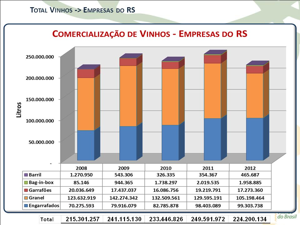 Total Vinhos -> Empresas do RS