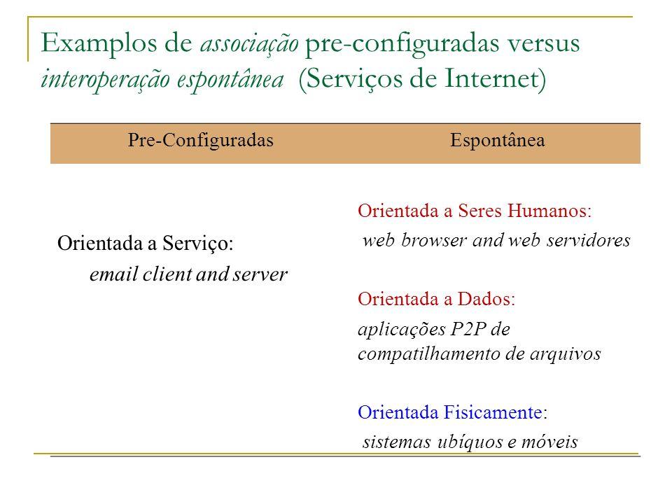 Examplos de associação pre-configuradas versus interoperação espontânea (Serviços de Internet)