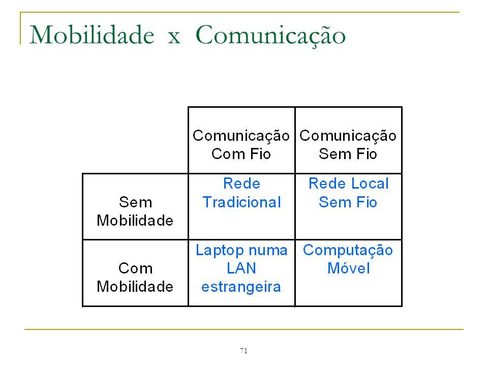Mobilidade x Comunicação