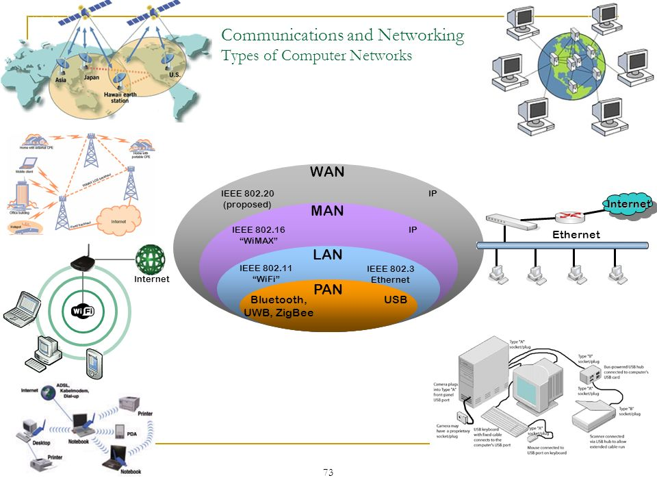Communications and Networking Types of Computer Networks