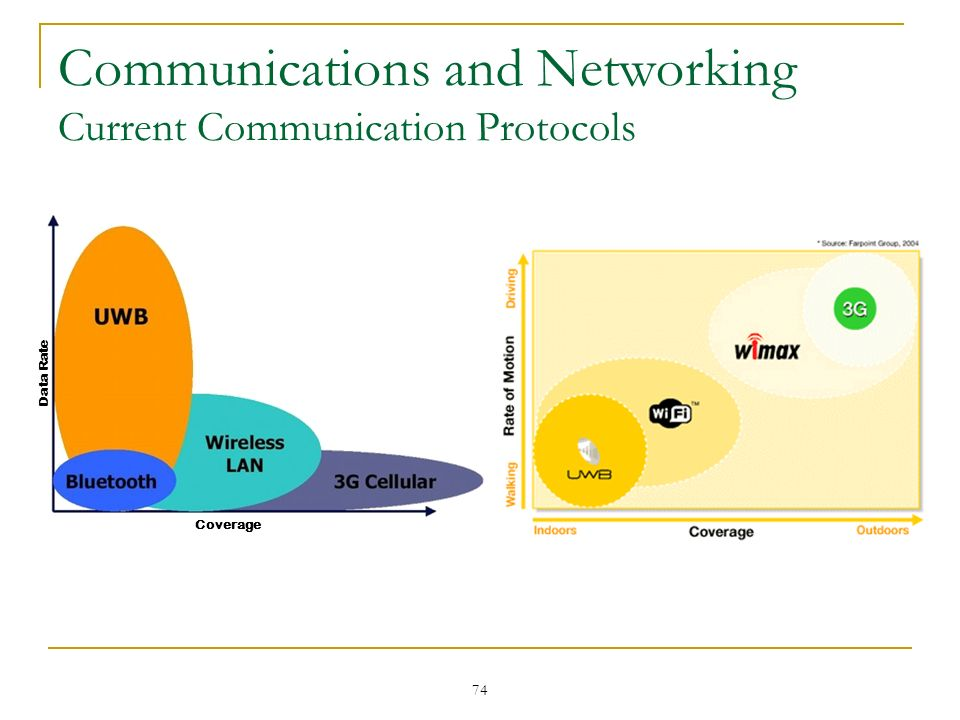 Communications and Networking Current Communication Protocols