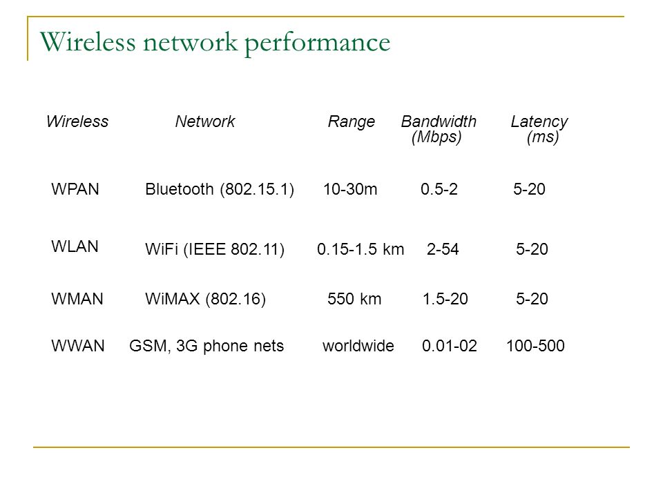 Wireless network performance