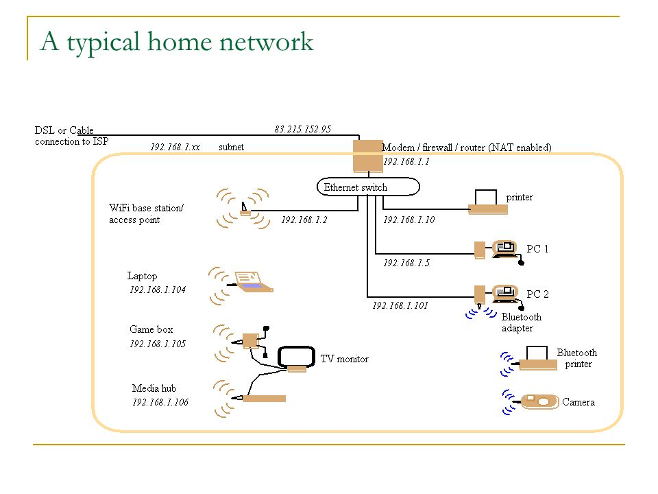 A typical home network