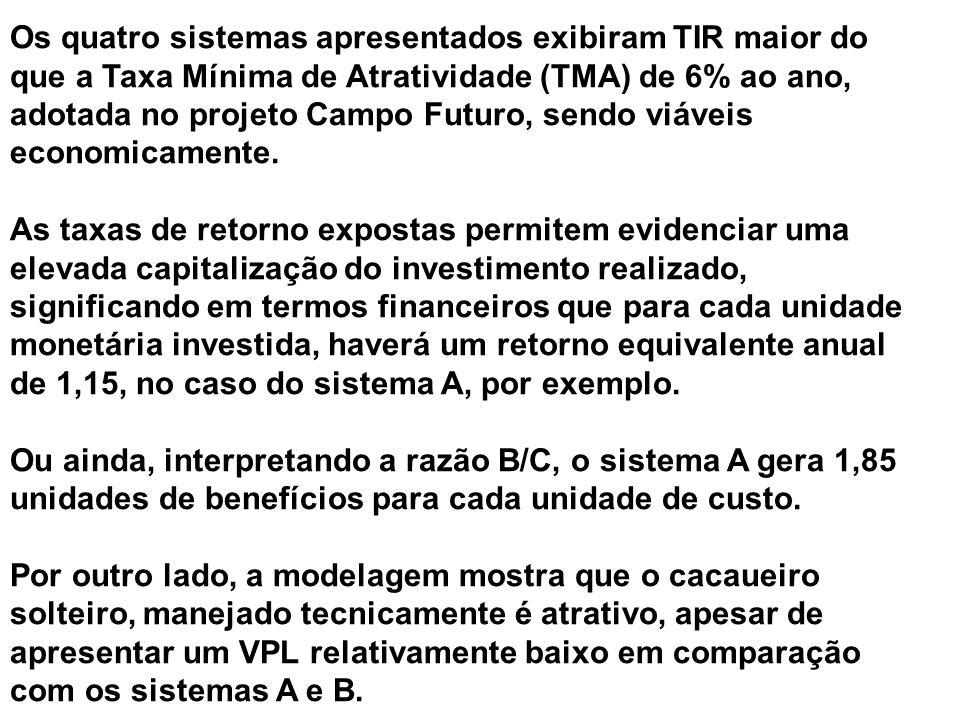 Os quatro sistemas apresentados exibiram TIR maior do que a Taxa Mínima de Atratividade (TMA) de 6% ao ano, adotada no projeto Campo Futuro, sendo viáveis economicamente.