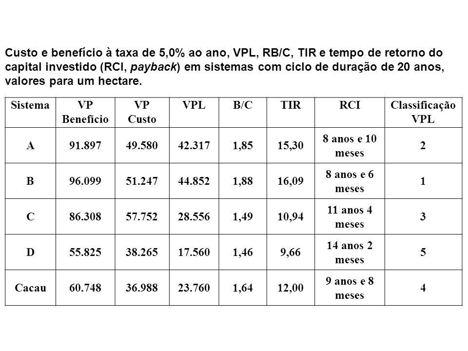Custo e benefício à taxa de 5,0% ao ano, VPL, RB/C, TIR e tempo de retorno do capital investido (RCI, payback) em sistemas com ciclo de duração de 20 anos, valores para um hectare.