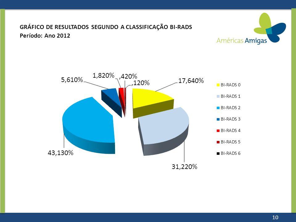 GRÁFICO DE RESULTADOS SEGUNDO A CLASSIFICAÇÃO BI-RADS Período: Ano 2012