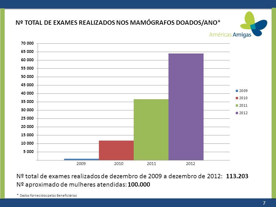 Nº TOTAL DE EXAMES REALIZADOS NOS MAMÓGRAFOS DOADOS/ANO*