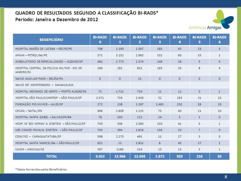 QUADRO DE RESULTADOS SEGUNDO A CLASSIFICAÇÃO BI-RADS