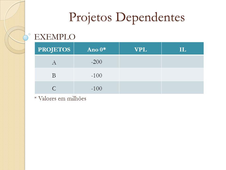 Projetos Dependentes EXEMPLO * Valores em milhões PROJETOS Ano 0* VPL