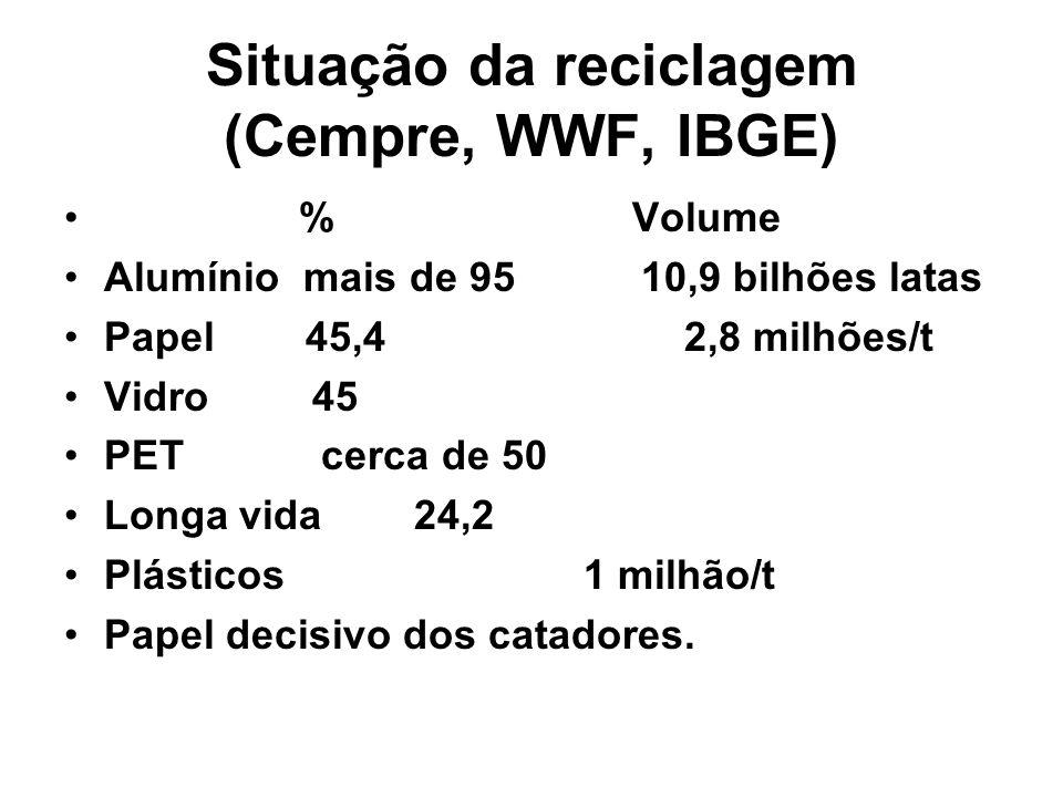 Situação da reciclagem (Cempre, WWF, IBGE)