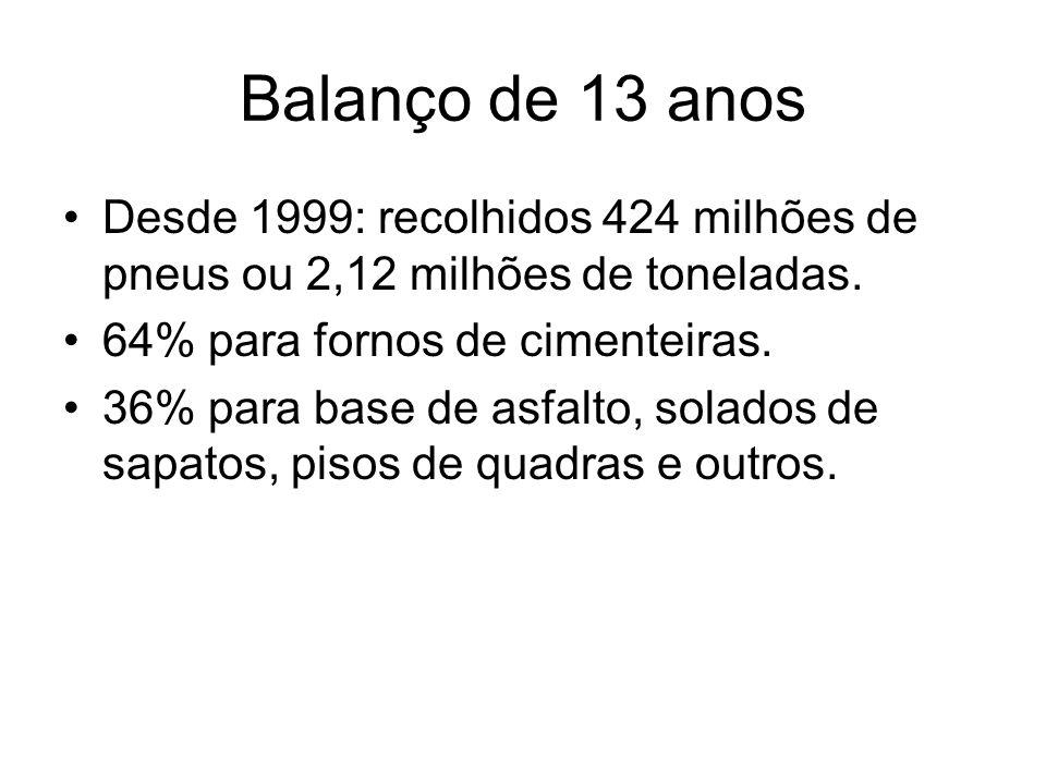 Balanço de 13 anos Desde 1999: recolhidos 424 milhões de pneus ou 2,12 milhões de toneladas. 64% para fornos de cimenteiras.